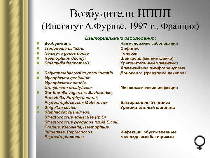 Возбудители ИППП (Институт А. Фурнье, 1997 г. , Франция) Бактериальные заболевания: l l l