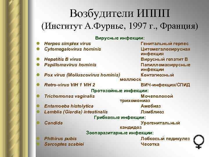 Возбудители ИППП (Институт А. Фурнье, 1997 г. , Франция) l l l Вирусные инфекции: