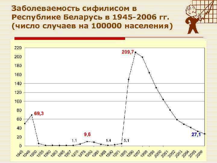 Заболеваемость сифилисом в Республике Беларусь в 1945 -2006 гг. (число случаев на 100000 населения)