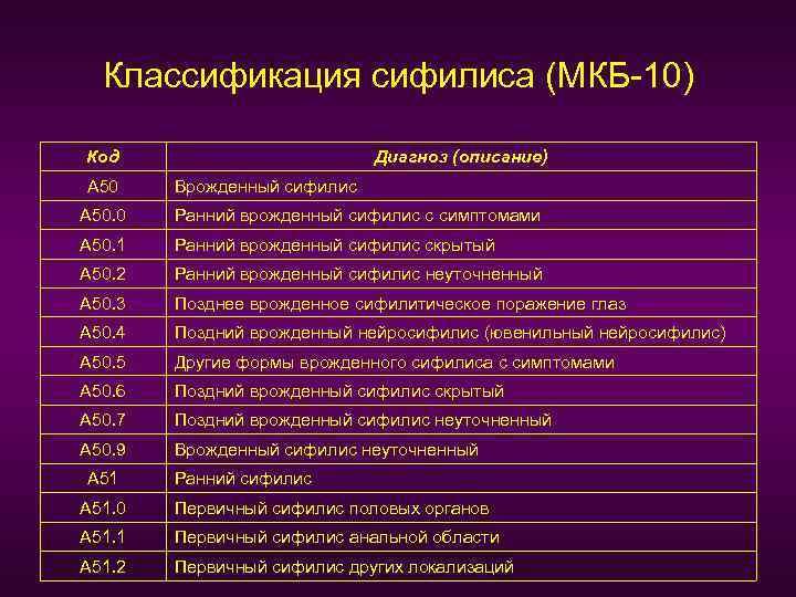 Классификация сифилиса (МКБ-10) Код А 50 Диагноз (описание) Врожденный сифилис А 50. 0 Ранний
