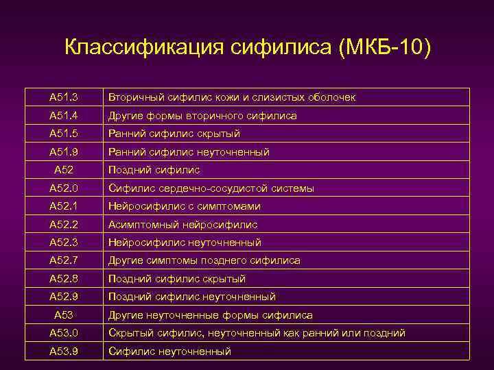 Классификация сифилиса (МКБ-10) А 51. 3 Вторичный сифилис кожи и слизистых оболочек А 51.