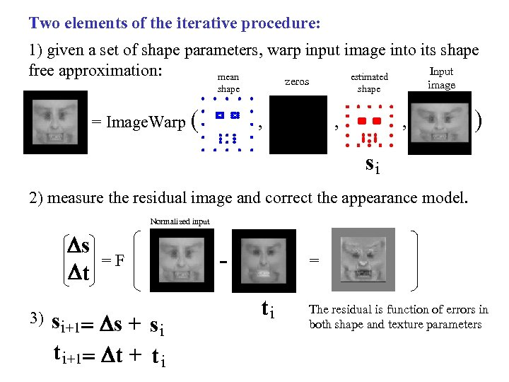 Two elements of the iterative procedure: 1) given a set of shape parameters, warp