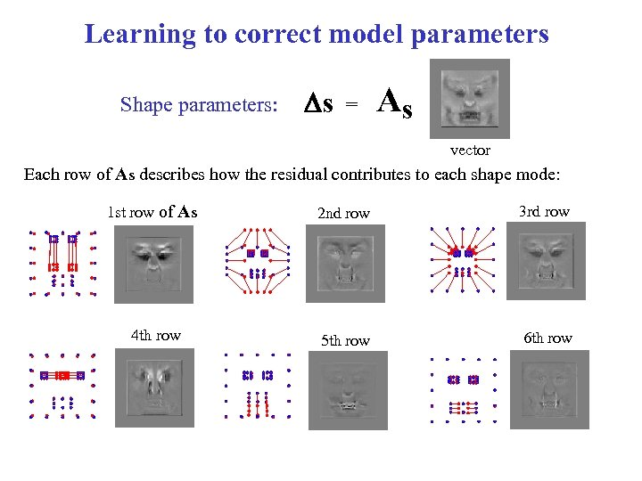 Learning to correct model parameters Shape parameters: Ds = As vector Each row of