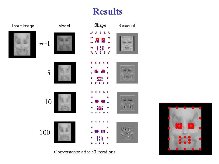 Results Input image Model Shape 1 Iter = 5 10 100 Convergence after 50