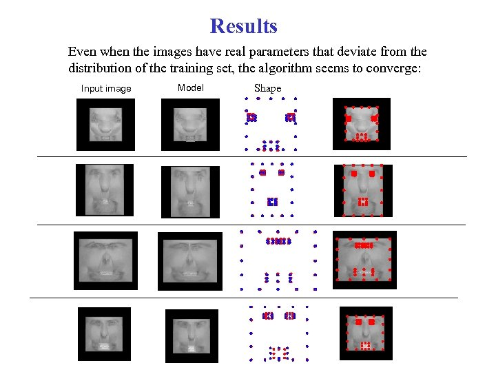 Results Even when the images have real parameters that deviate from the distribution of