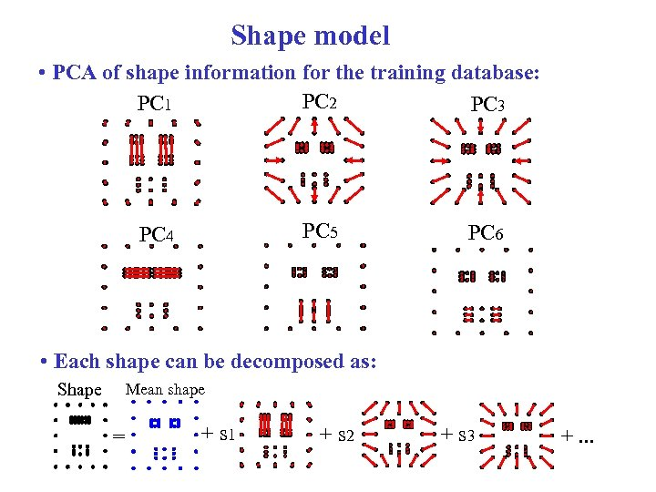 Shape model • PCA of shape information for the training database: PC 2 PC