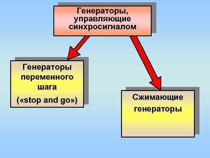 Генераторы, управляющие синхросигналом Генераторы переменного шага ( «stop and go» ) Сжимающие генераторы