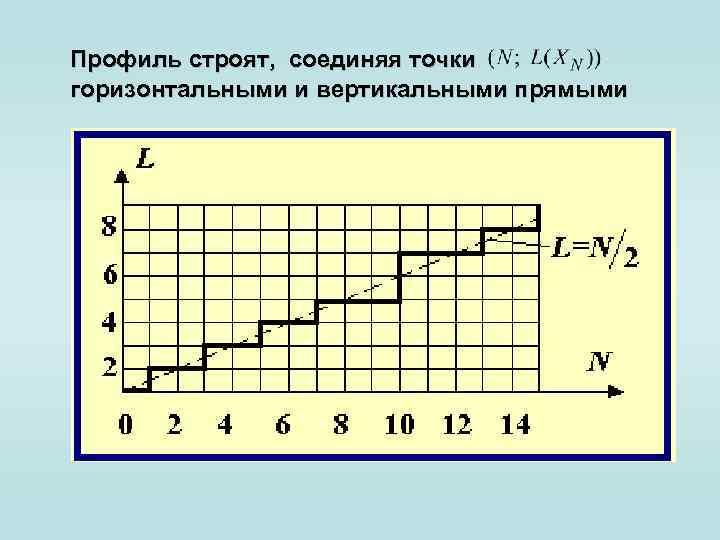 Профиль строят, соединяя точки горизонтальными и вертикальными прямыми