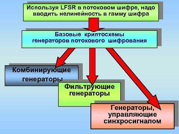 Используя LFSR в потоковом шифре, надо вводить нелинейность в гамму шифра . Базовые криптосхемы