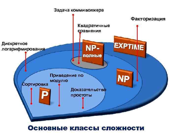 Задача коммивояжера Факторизация Квадратичные сравнения Дискретное логарифмирование NP- EXPTIME полные Сортировка Р Приведение по