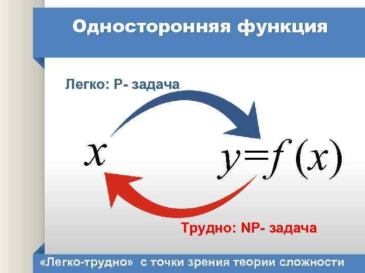 Односторонняя функция Легко: P- задача x y=f (x) Трудно: NP- задача «Легко-трудно» с точки