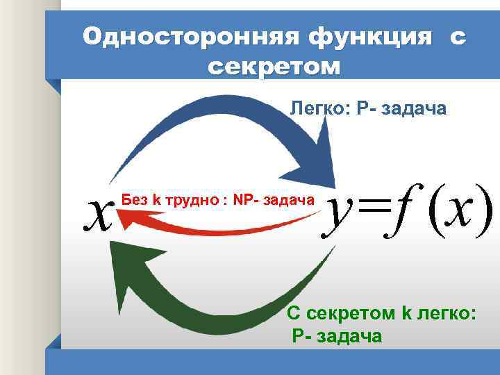 Односторонняя функция с секретом Легко: P- задача x Без k трудно : NP- задача