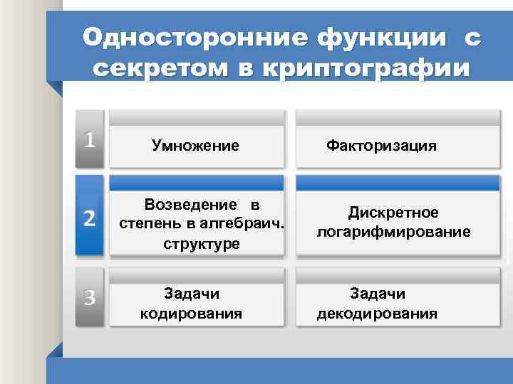 Односторонние функции с секретом в криптографии Умножение Возведение в степень в алгебраич. структуре Задачи