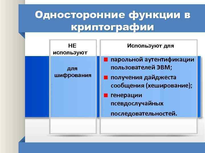 Односторонние функции в криптографии НЕ используют для шифрования Используют для парольной аутентификации пользователей ЭВМ;