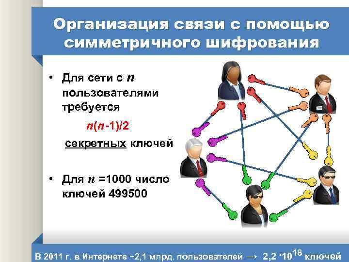 Организация связи с помощью симметричного шифрования • Для сети с n пользователями требуется n(n-1)/2