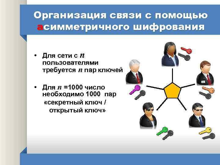 Организация связи с помощью асимметричного шифрования • Для сети с n пользователями требуется n