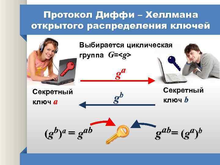 Протокол Диффи – Хеллмана открытого распределения ключей Выбирается циклическая группа G=<g> ga Секретный ключ