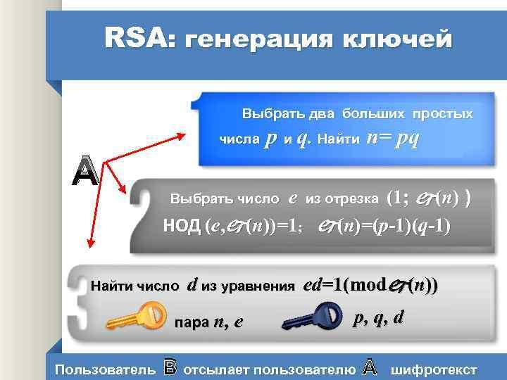 RSA: генерация ключей Выбрать два больших простых p и q. Найти n= pq числа