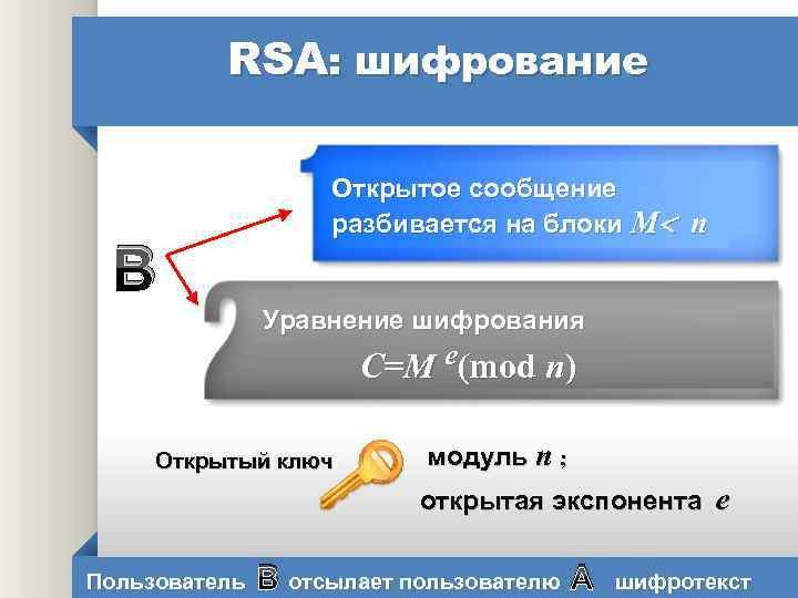 RSA: шифрование В Открытое сообщение разбивается на блоки М n Уравнение шифрования С=М e(mod
