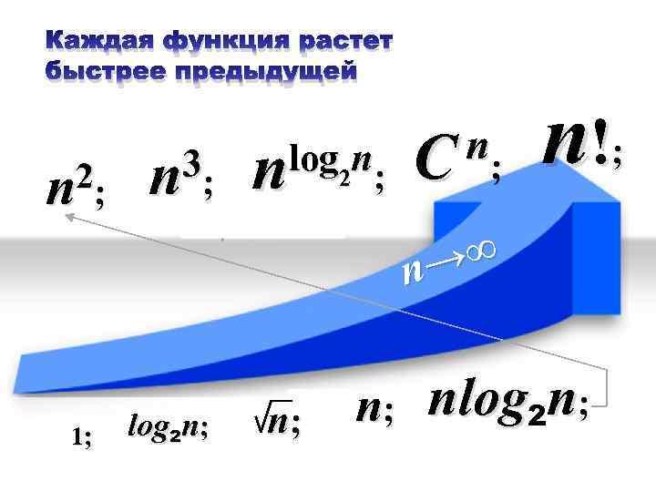 Каждая функция растет быстрее предыдущей 2; n 3; n n log 2 n; n;