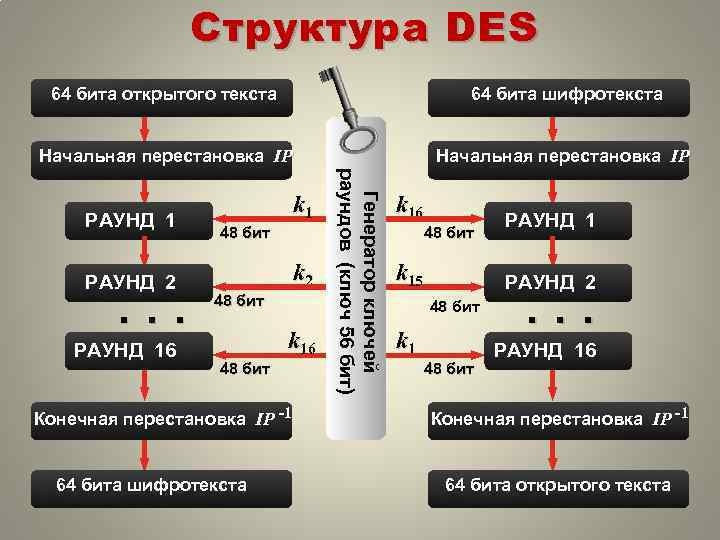 Структура DES 64 бита открытого текста 64 бита шифротекста Начальная перестановка IP РАУНД 2