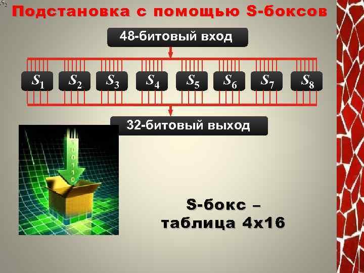 Подстановка с помощью S- боксов 48 -битовый вход S 1 S 2 S 3