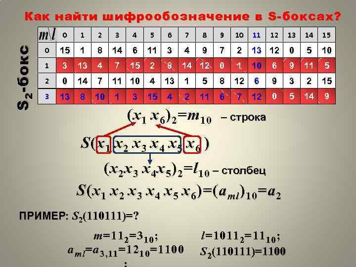 Как найти шифрообозначение в S- боксах? S 2 - бокс 0 1 2 3