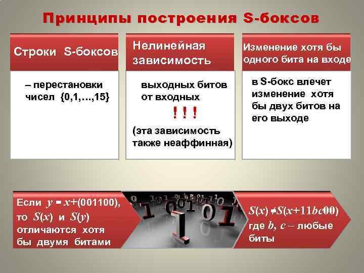 Принципы построения S- боксов Строки S-боксов – перестановки чисел {0, 1, …, 15} Нелинейная