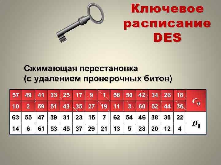 Ключевое расписание DES Сжимающая перестановка (с удалением проверочных битов) 57 49 41 33 25