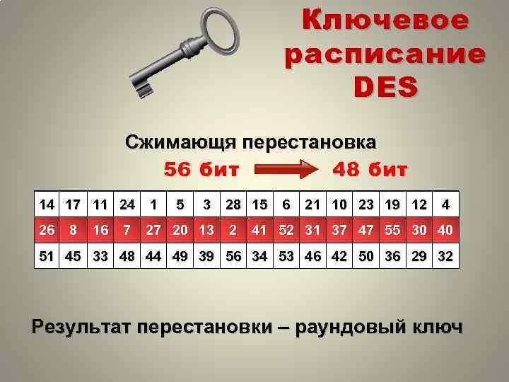 Ключевое расписание DES Сжимающя перестановка 56 бит 48 бит 14 17 11 24 1
