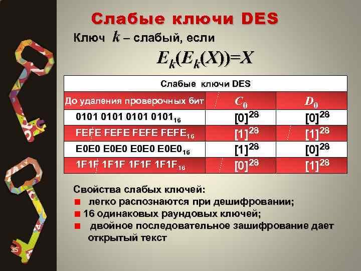 Слабые ключи DES Ключ k – слабый, если Ek(Ek(X))=X Cлабые ключи DES До удаления