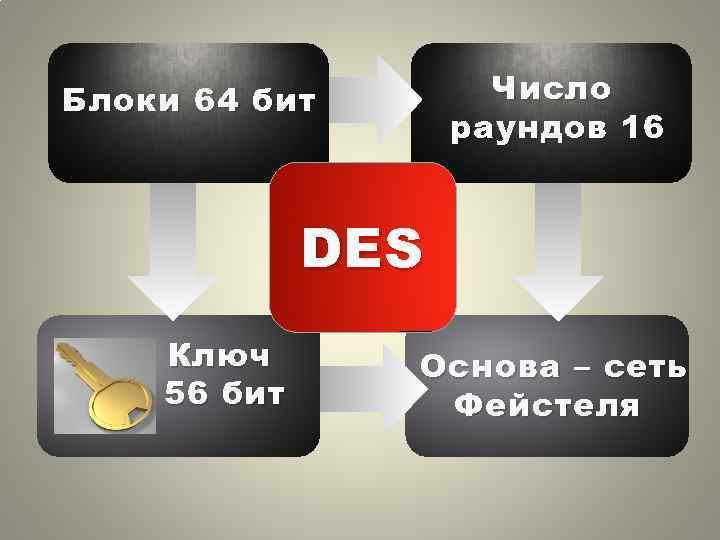 Число раундов 16 Блоки 64 бит DES Ключ 56 бит Основа – сеть Фейстеля