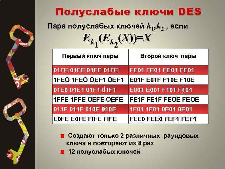 Полуслабые ключи DES Пара полуслабых ключей k 1, k 2 , если Ek (X))=X