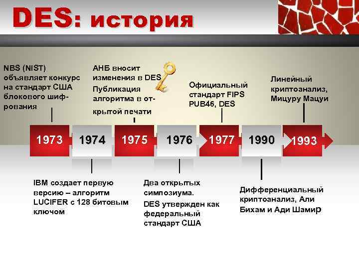 DES: история NBS (NIST) объявляет конкурс на стандарт США блокового шифрoвания 2010 1973 АНБ