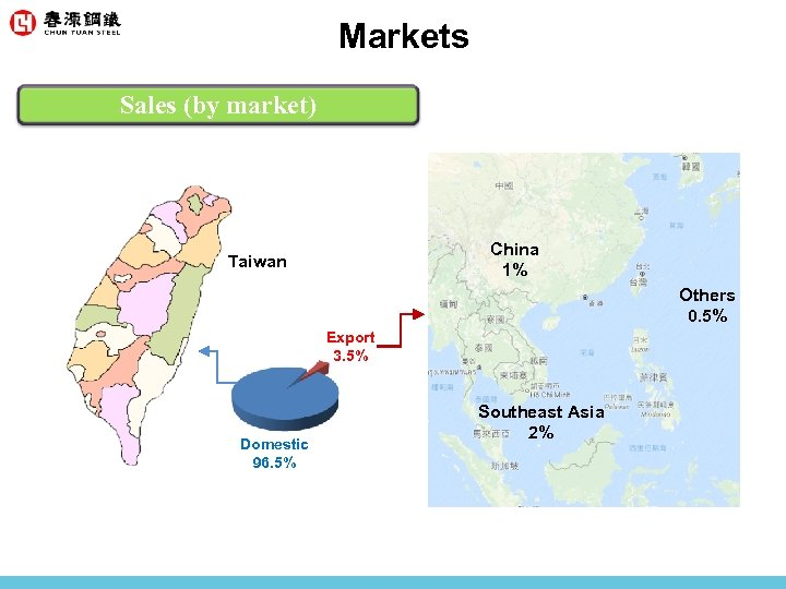 Markets Sales (by market) China 1% Taiwan Others 0. 5% Export 3. 5% Domestic