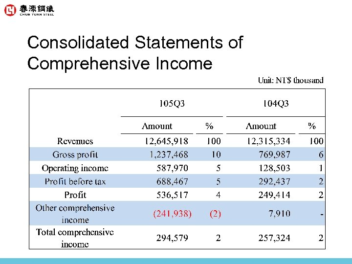 Consolidated Statements of Comprehensive Income