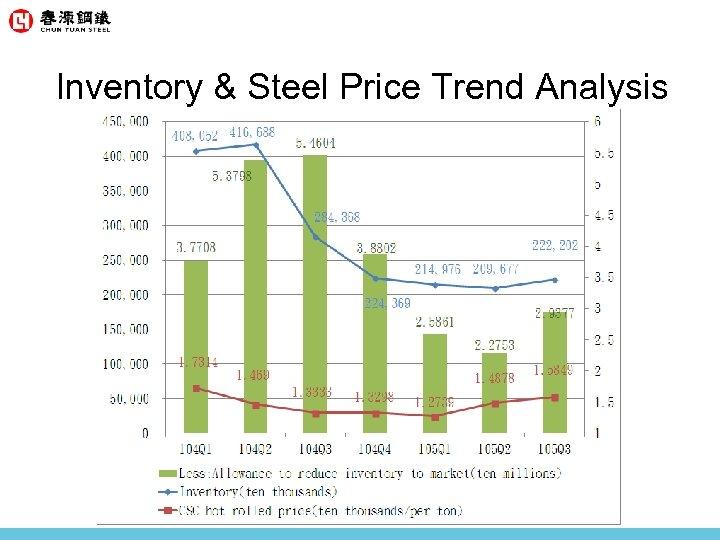 Inventory & Steel Price Trend Analysis