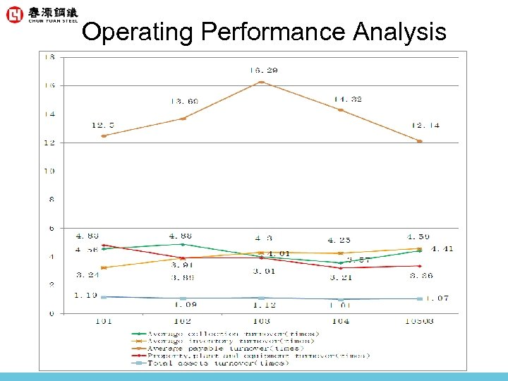 Operating Performance Analysis
