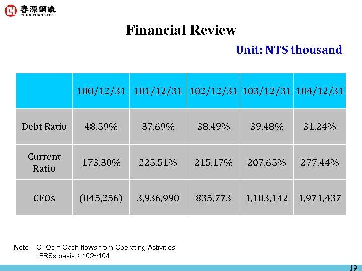 Financial Review Unit: NT$ thousand   100/12/31 101/12/31 102/12/31 103/12/31 104/12/31 Debt Ratio 48.