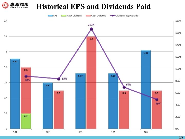 Historical EPS and Dividends Paid 20