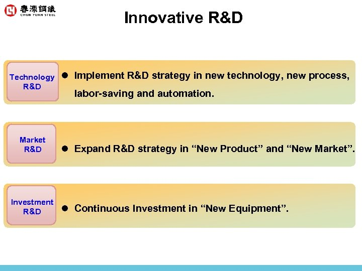 Innovative R&D Technology R&D Market R&D Investment R&D l Implement R&D strategy in new