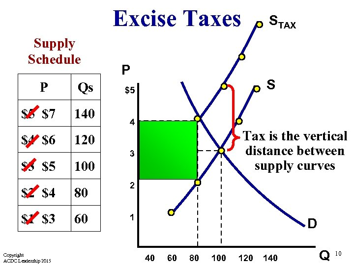 Excise Taxes Supply Schedule P Qs $5 $7 140 $4 $6 P S $5