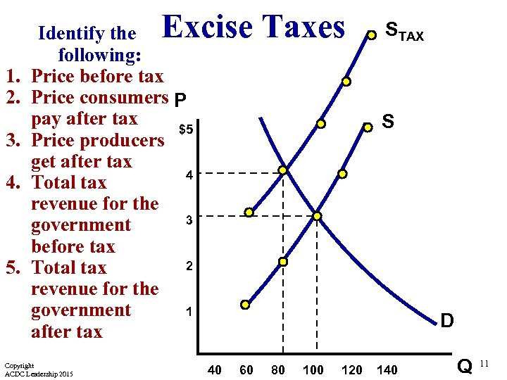 Excise Taxes 1. 2. 3. 4. 5. Identify the following: Price before tax Price