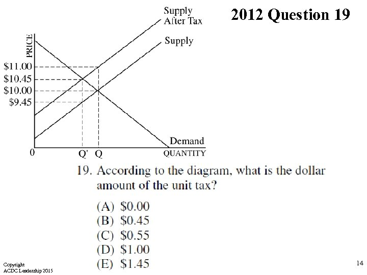 2012 Question 19 Copyright ACDC Leadership 2015 14