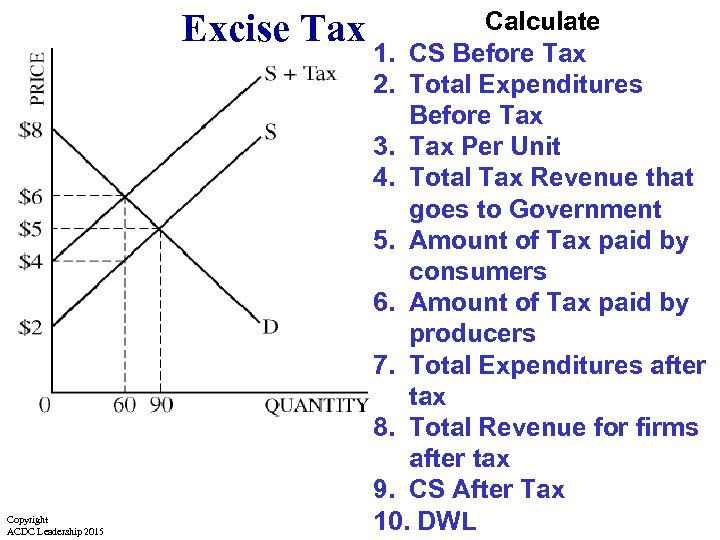 Excise Tax Copyright ACDC Leadership 2015 Calculate 1. CS Before Tax 2. Total Expenditures