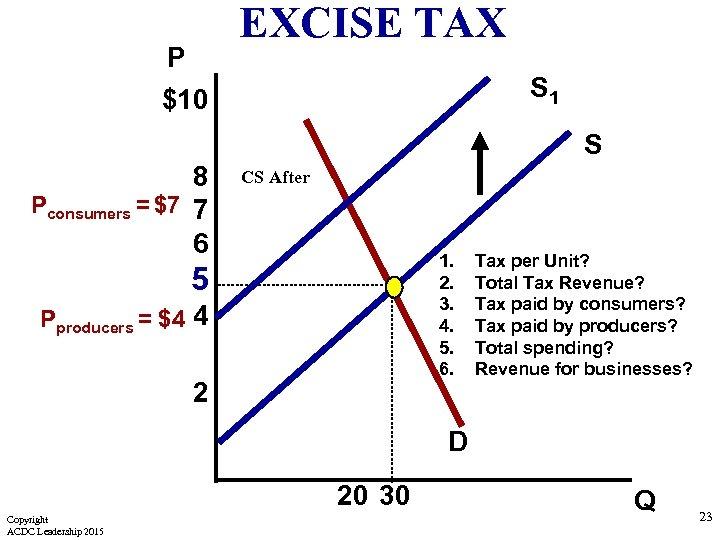 P $10 EXCISE TAX S 1 S 8 Pconsumers = $7 7 6 CS