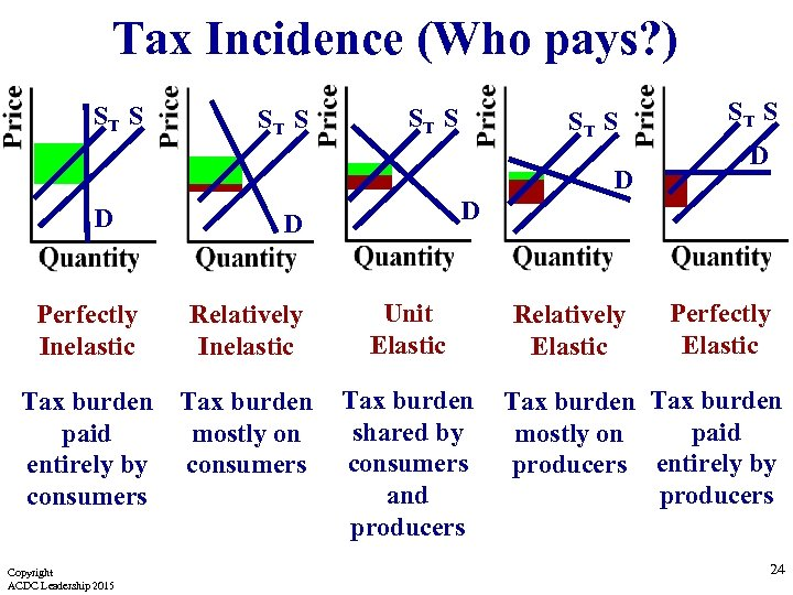 Tax Incidence (Who pays? ) ST S D D Perfectly Inelastic Tax burden paid