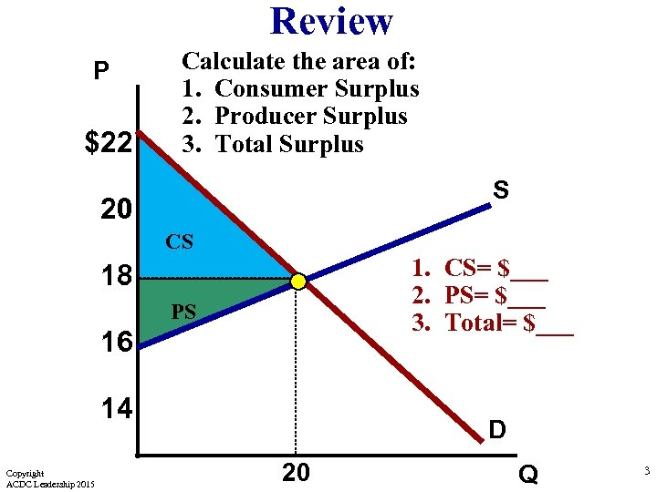 Review P $22 Calculate the area of: 1. Consumer Surplus 2. Producer Surplus 3.