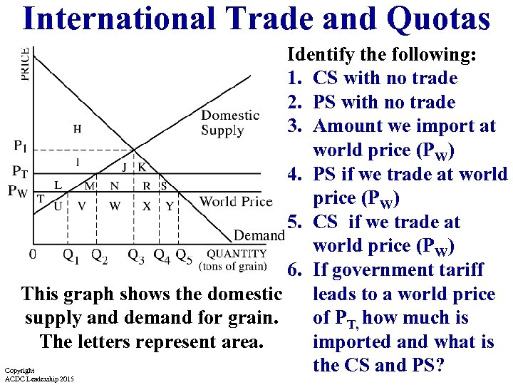 International Trade and Quotas Identify the following: 1. CS with no trade 2. PS