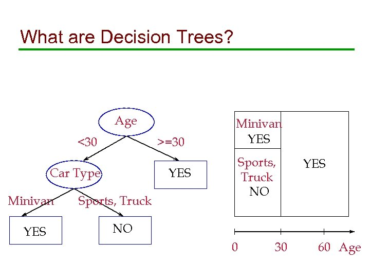 What are Decision Trees? Age <30 >=30 YES Car Type Minivan YES Sports, Truck